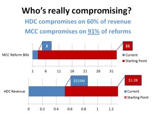 Senate Majority Coalition offers a chart of its own, showing it measures compromise in terms of budget and reforms.