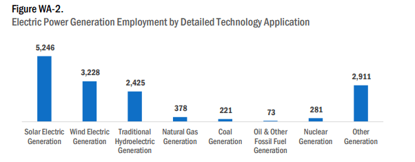 In The Energy Efficiency Sector The Jobs Are Primarily Related To Energy Star And Efficient Lighting Traditional Hvac Renewable Energy And Advanced