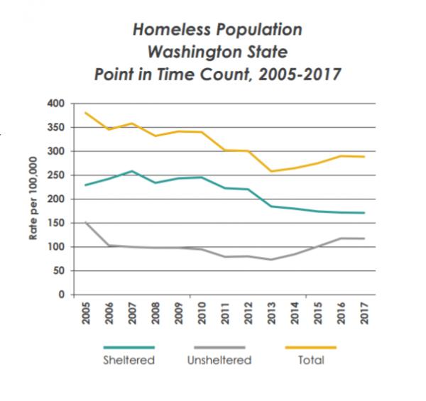 WA Homelessness graph
