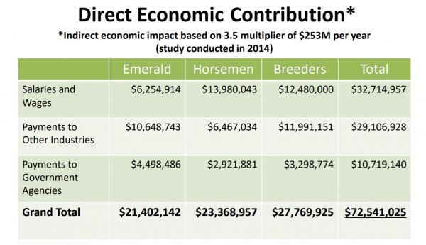 horse racing economic contribution
