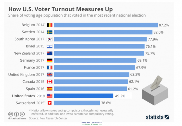 Voter turnout 2018 worldwide